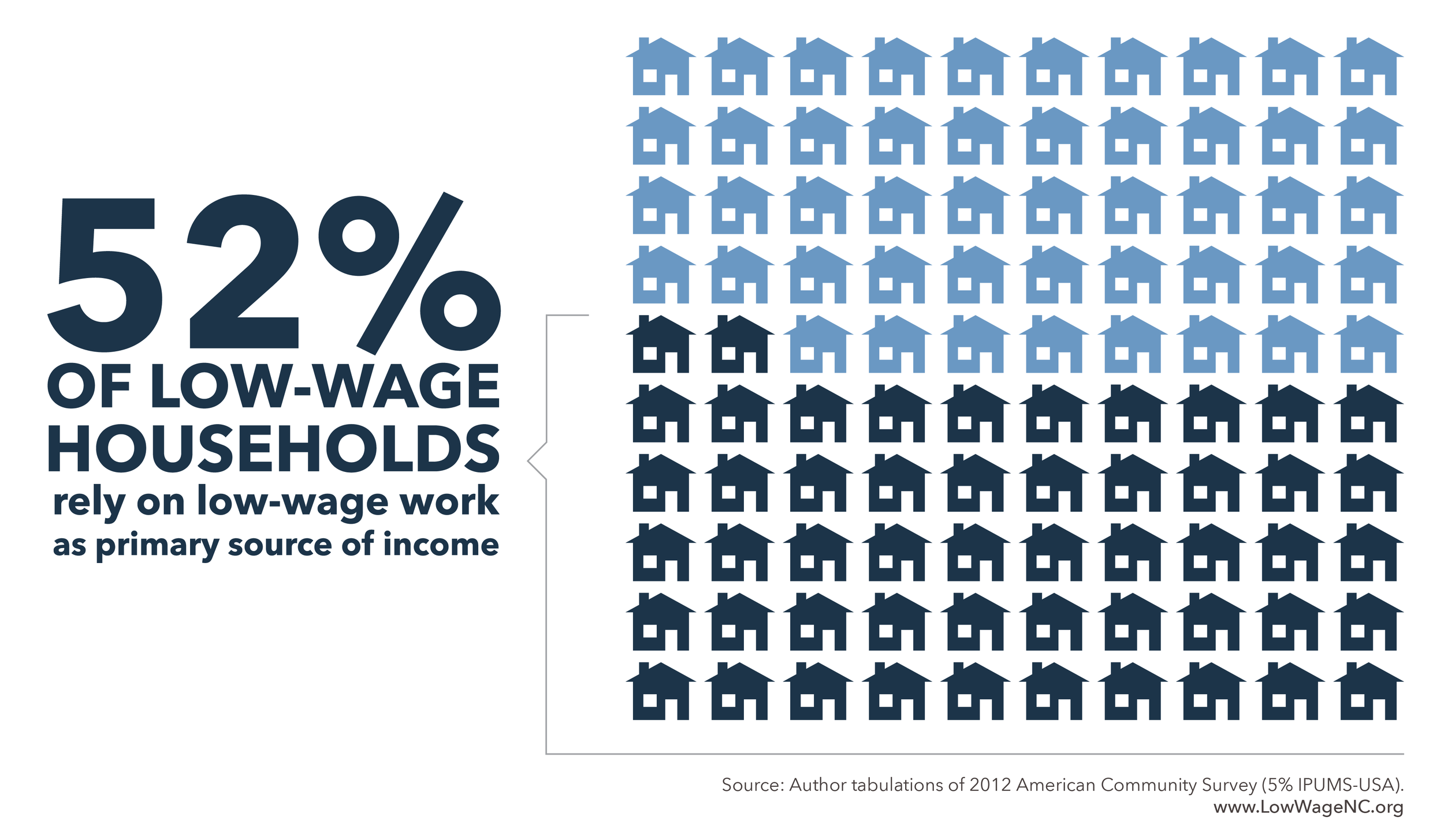 Among households with at least one low-wage worker, 52% rely on low-wage work as their primary source of earnings. This means that a majority of households with a low-wage worker count on income from low-wage work for more than 50% of their income.