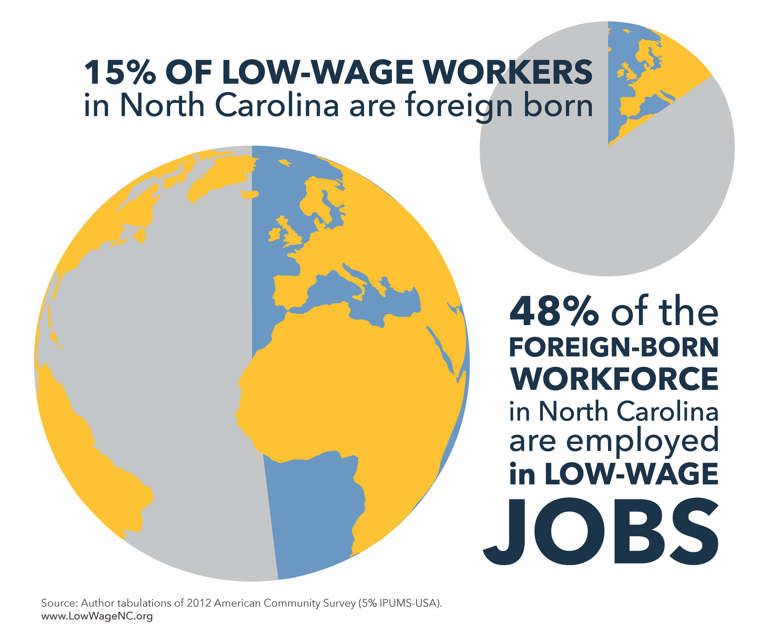almost half of foreign-born workers are employed in low-wage jobs