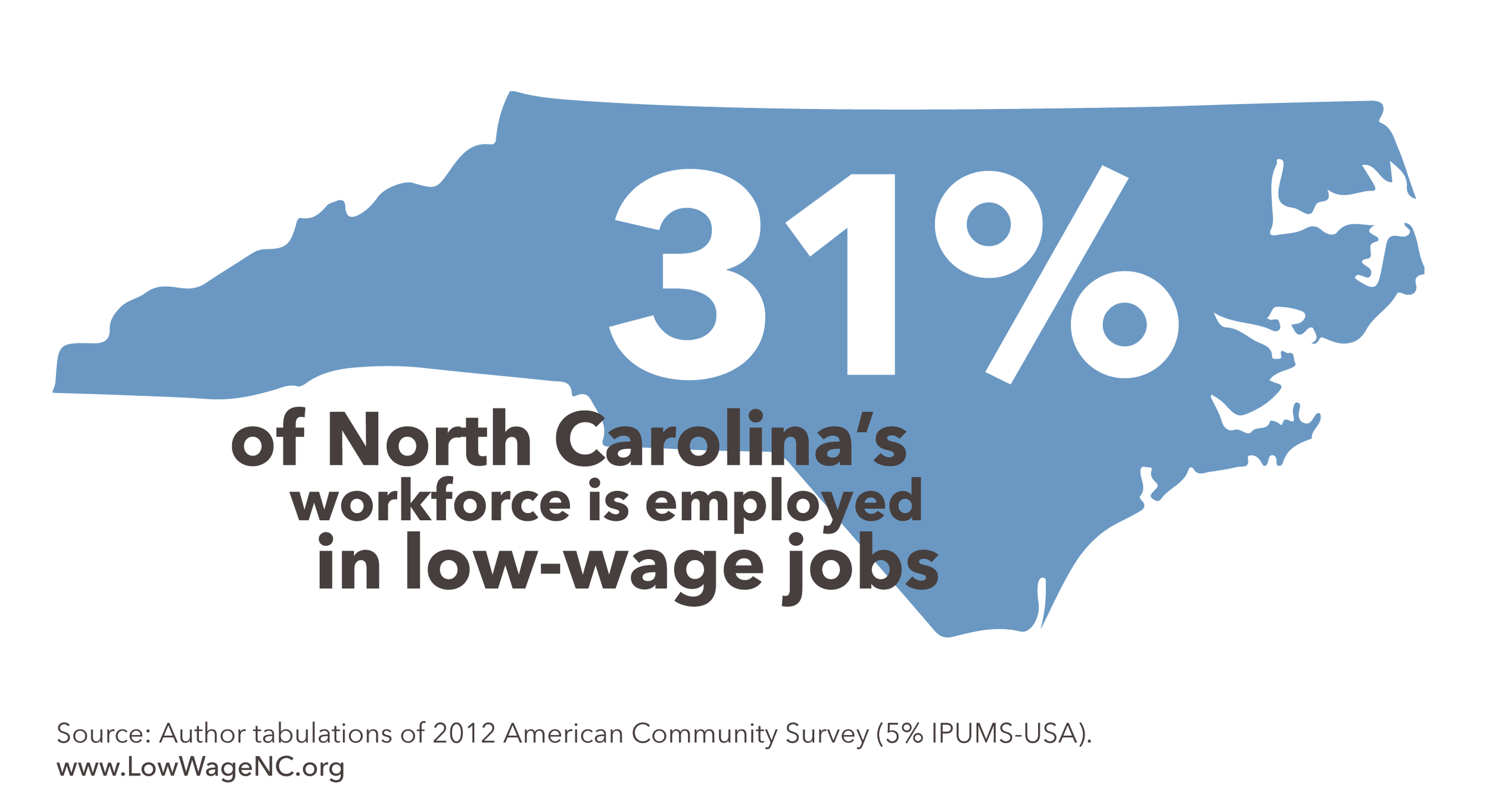 nearly one-third of the north carolina workforce is low-wage