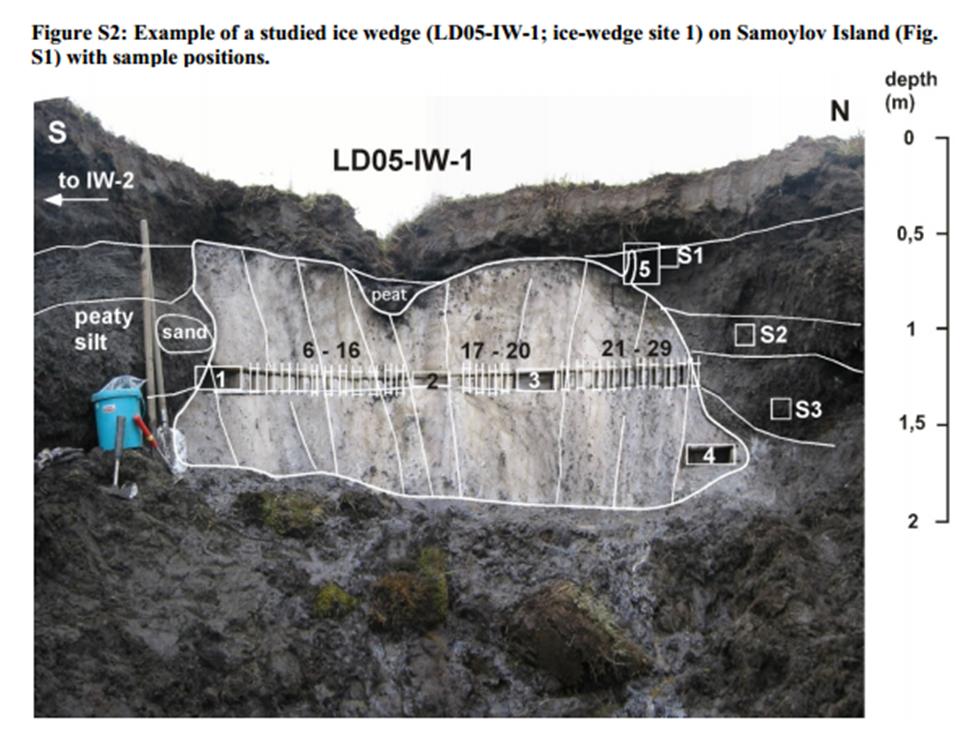 Figure S2 from Meyer et al. (2015).