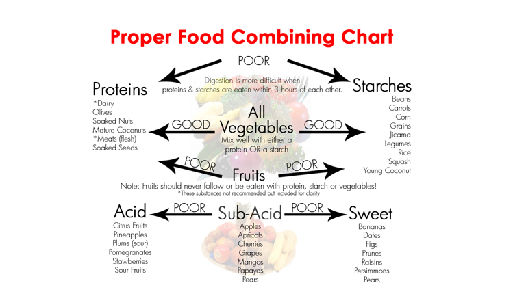 Proper food combining cheat sheet.