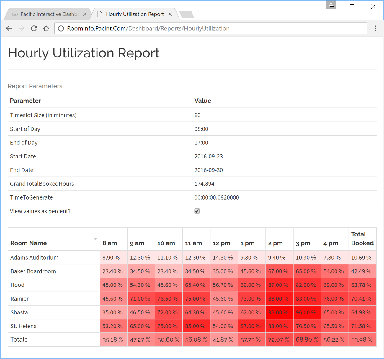 Pacific Interactive Report Generator provides insight on system performance, usage and utilization, helping to identify and address operational inefficiencies.