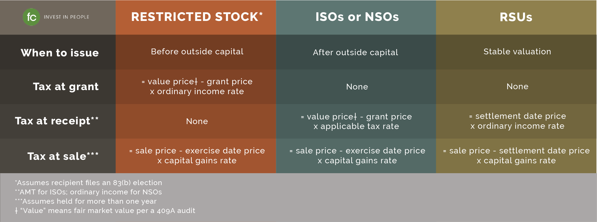 Smarter Equity compensation–restricted stock, ISO, NSO, RSUs