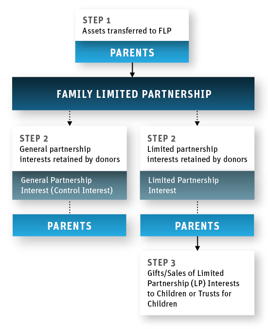 family-limited-partnership-infographic_550x674.jpg