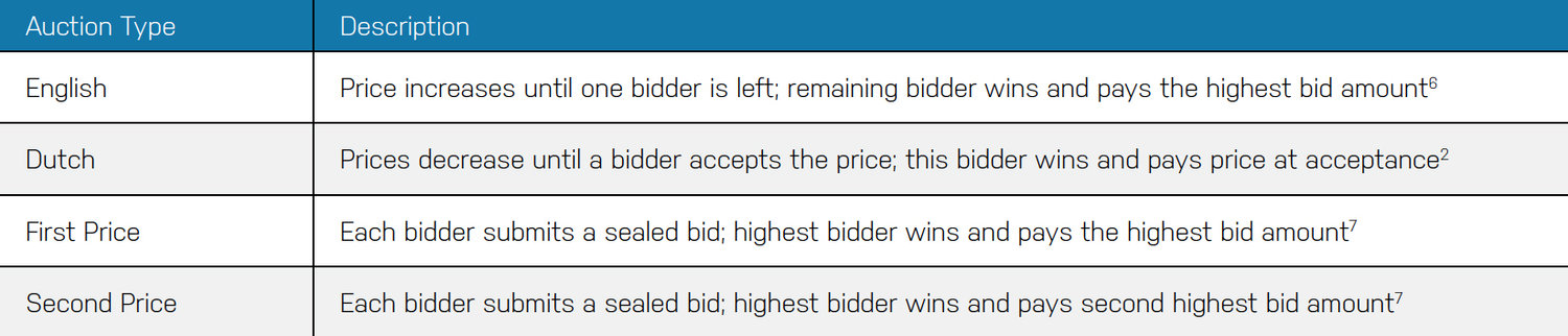 An Introduction to Secondary Auctions for Private Markets