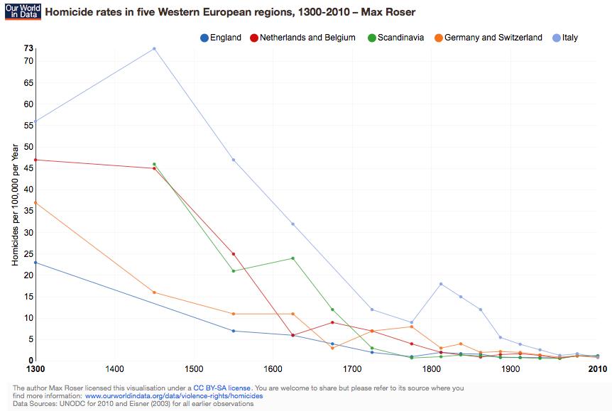 ourworldindata_homicide-rates-in-five-western-european-regions-1300-2010-–-max-roser.png