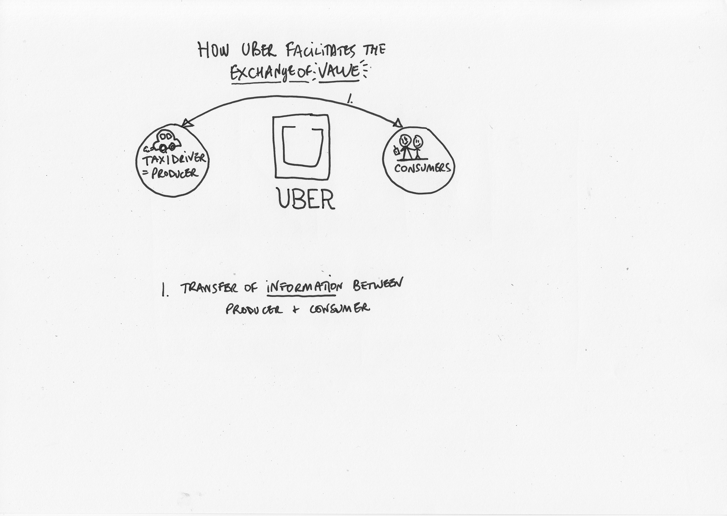 How Uber facilitates exchange of value1.jpg