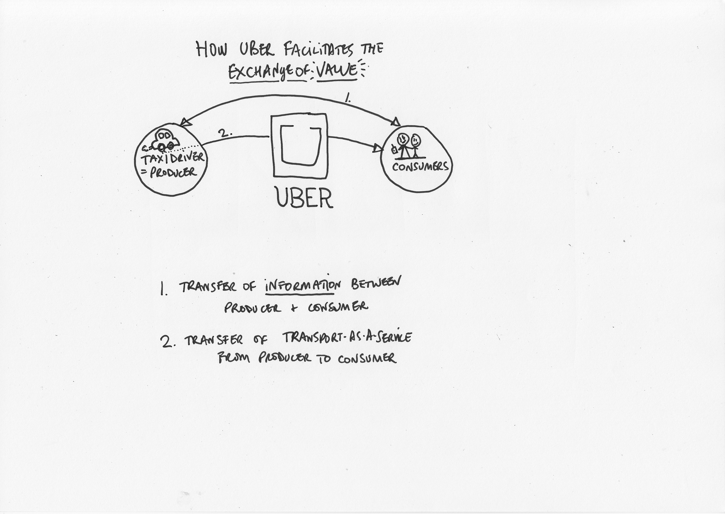 How Uber facilitates exchange of value2.jpg