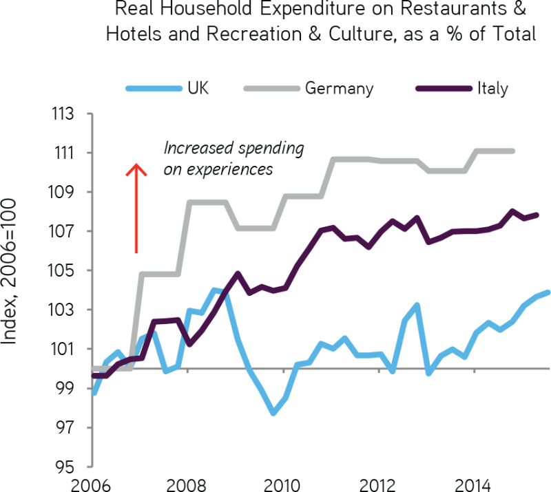 People are spending more on experiences — as Wallman forecast in his book Stuffocation. Image credit: investment firm KKR using UK, Germany, and Italy government data.
