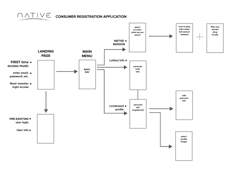 Native-Consumer-Registration-APP-(Wireframe).jpg
