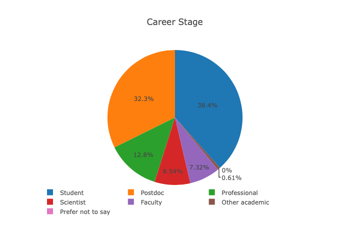 Career stage SUBMITTED.png