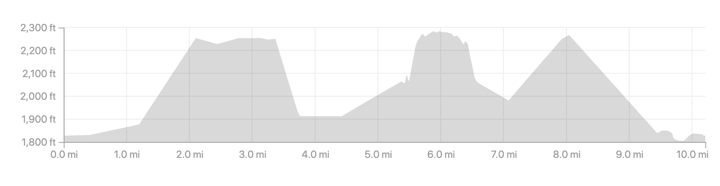 Click on the map to link to the interactive Strava route.