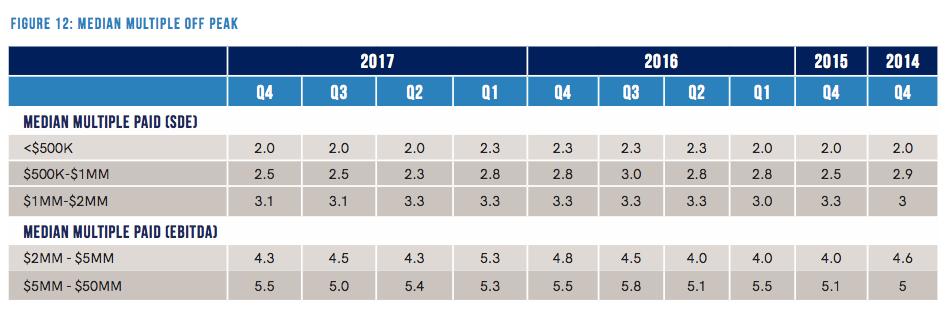 Source:  Pepperdine Private Capital Market's Market Pulse Survey