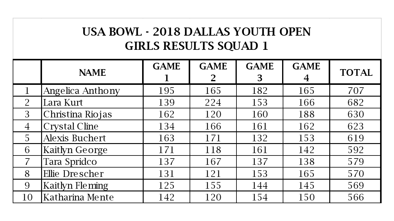 2018 DYO Girls S1 Results.png