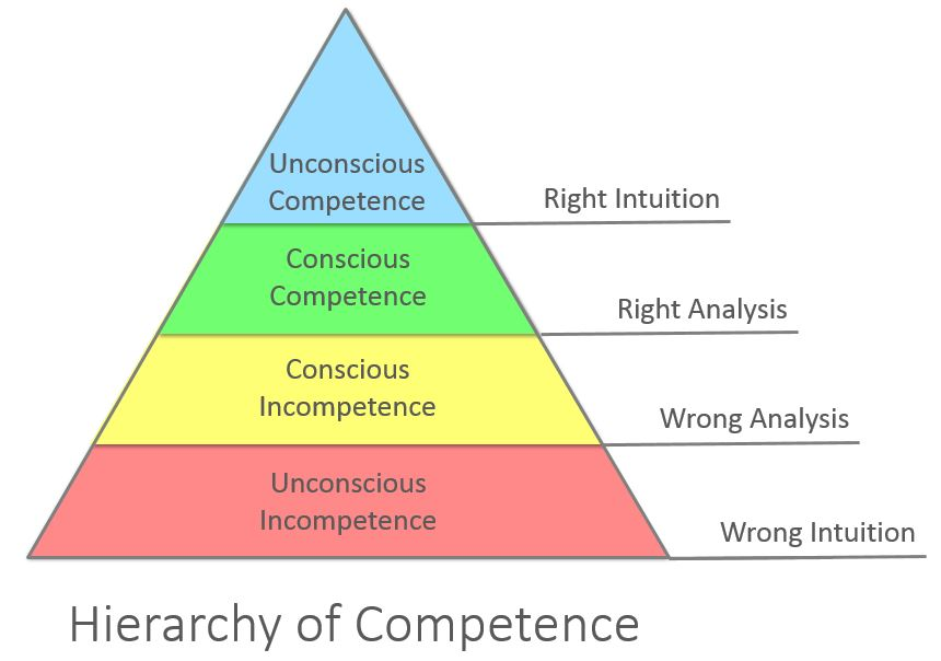 Competence_Hierarchy_adapted_from_Noel_Burch_by_Igor_Kokcharov.jpg