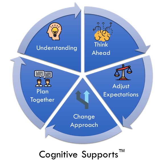 Cognitive Supports Swuare.png