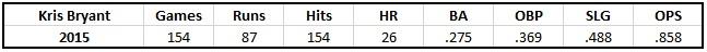 Stats via baseball-reference.com/