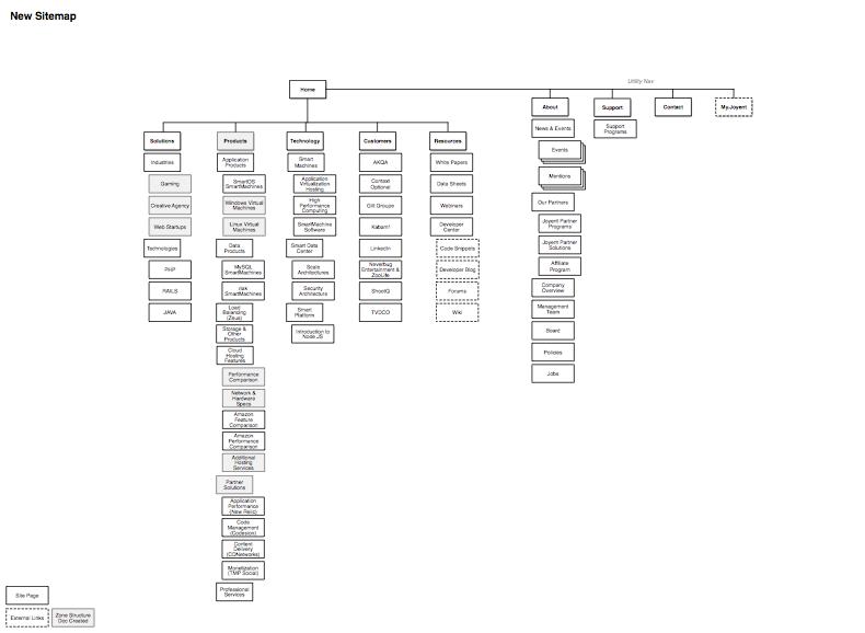 Sitemap - Joyent.png