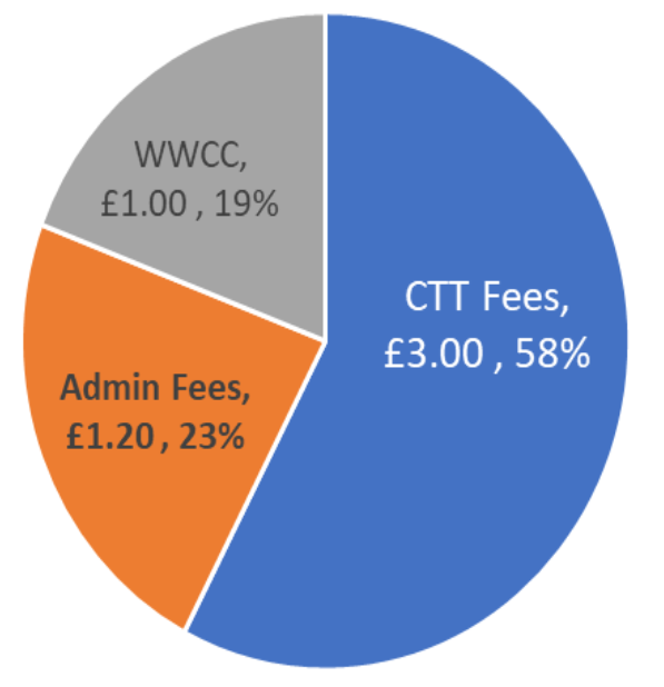 TT Fees Pie.png