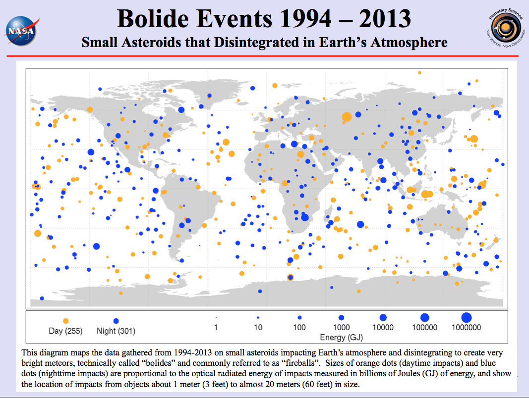 Earth is being machine gunned by asteroid impacts all the time. Bolide Event Map from NASA/JPL Nearth-Earth Object Program Office.