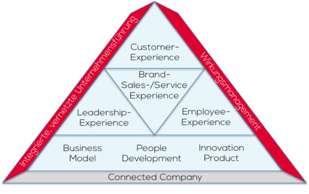 Wir sind Experten für Unternehmens-Performance - Dynamische Wachstums- und Changebegleitung für Startups, mittelständische und große Unternehmen sind unser Spezialgebiet.