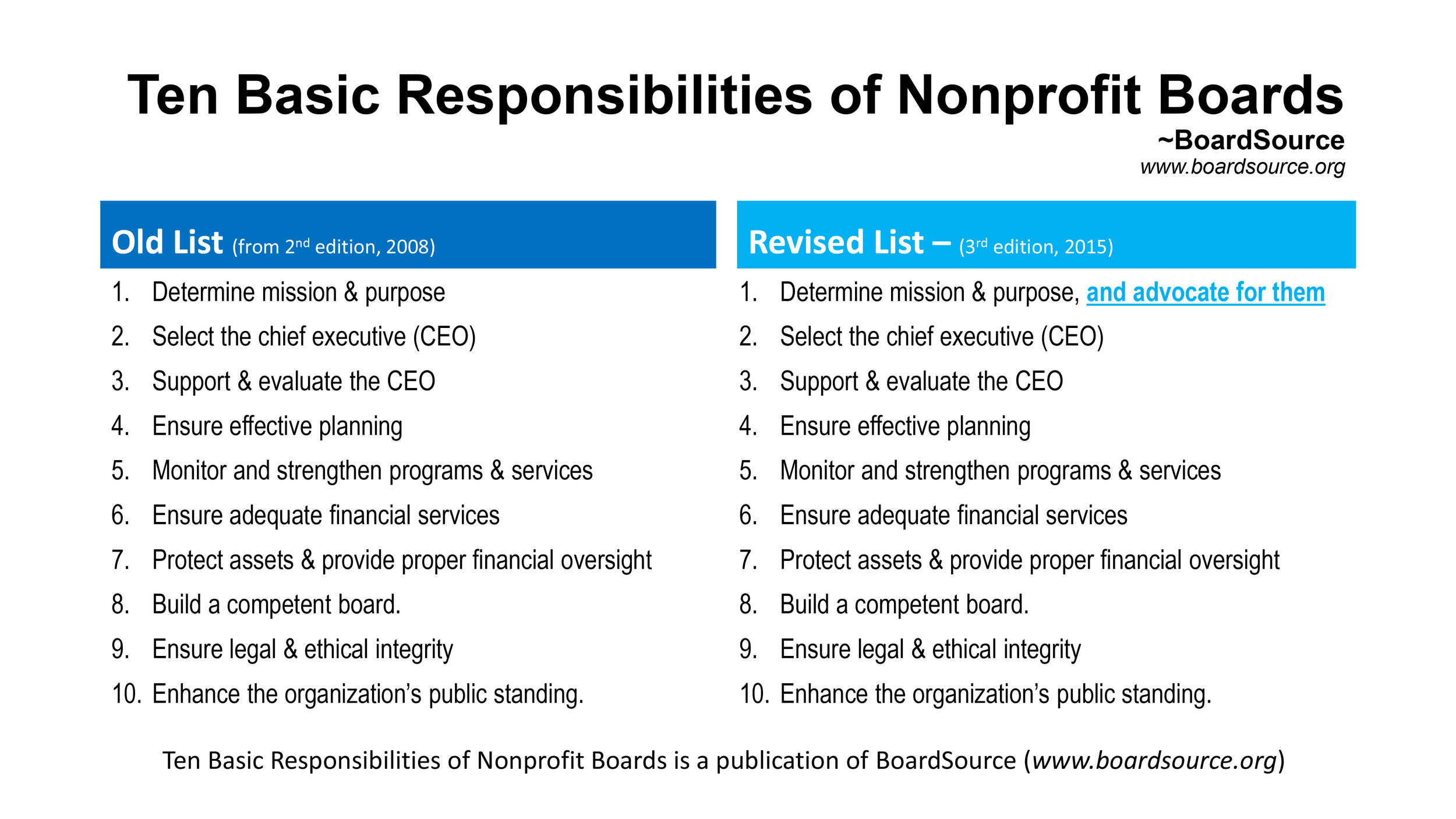 This list contains a side-by-side comparison of the old and new lists published by BoardSource of the Ten Basic Responsibilities of Boards (the 2015 list recently released and updated and the earlier list, in effect for the last several years. The new list rewords some earlier responsibilities to highlight the importance of Board members advocating for their agencies.