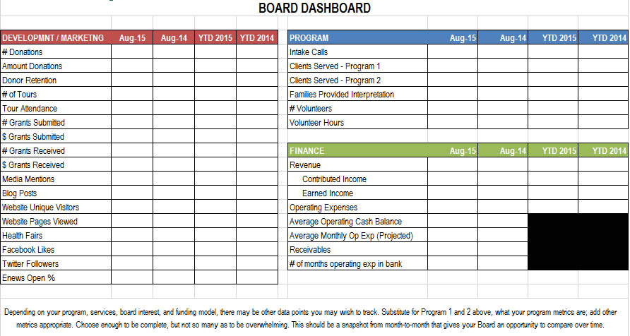 "This sample Board Dashboard is an Excel Sheet created to be completed and shared at each board meeting giving the board a quick ""snapshot"" overview of the metrics in which the Board members were most interested. The spreadsheet contains a list of a number of other metrics that your organization might be more interested in than those which appear in the list above although many of the metrics in the sheet shown are applicable to almost any organization."
