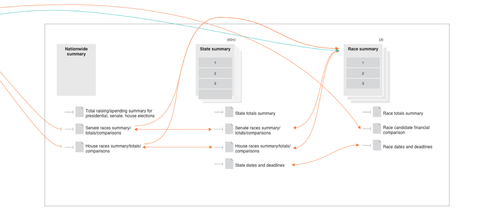 Sketching the information architecture for election summary data