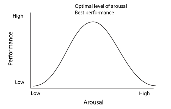 Figure 1 - Yerkes-Dodson Inverted U-Theory of optimal arousal levels for a given task