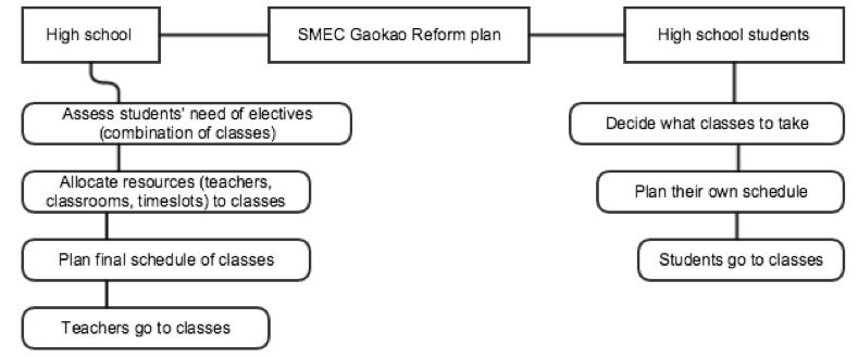 Figure 4: Scenario Analysis: High Schools
