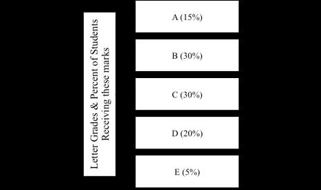 Figure 3: Grade Distribution of High School Academic Proficiency Examination (Huikao)    [14]