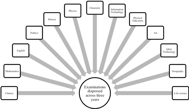 Figure 2: High School Academic Proficiency Examination (Huikao) Subject Structure   [13]