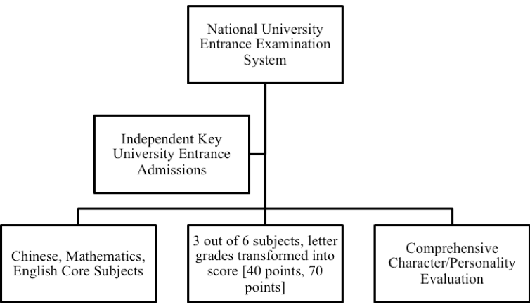 Figure 1: The National University Entrance Examination System in China Post-Reform   [12]