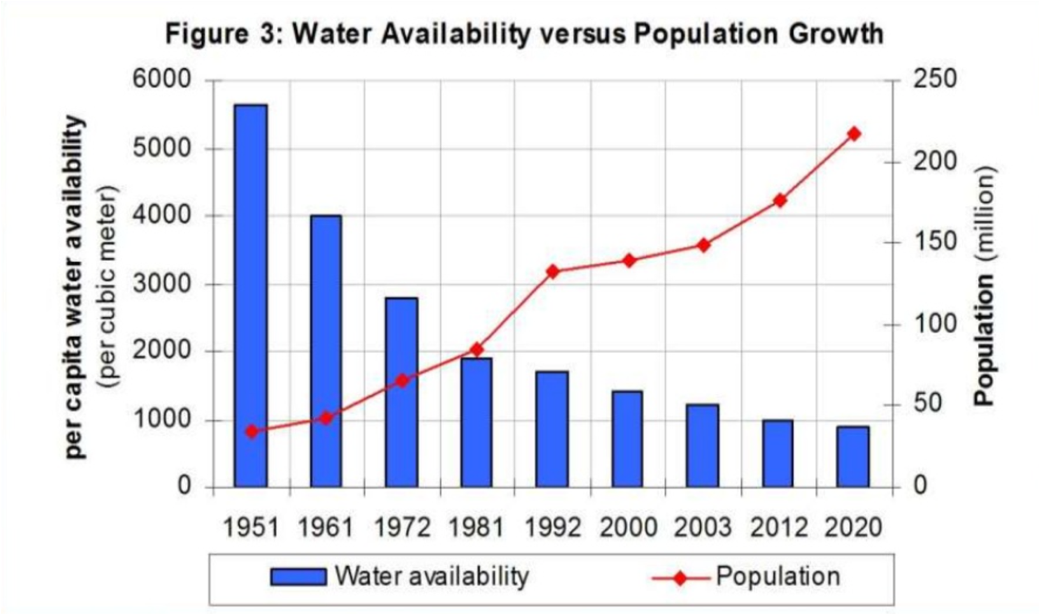 Source : Pakistan Council of Research in Water Resources 2002.