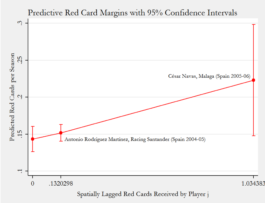 Figure 2: Zero is the minimum value of the spatially lagged red cards. Since multiple players (including Lionel Messi) have this spatial effect exerted on them, the margin does not have a label. Antonio Rodríguez Martínez represents the median, and César Navas the maximum.