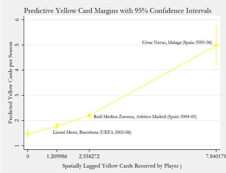 Figure 1: Zero is the minimum value of the spatially lagged yellow cards. Since multiple players have this spatial effect exerted on them, the margin does not have a label. The spatial effect exerted on Lionel Messi is included because he is a well-known player. Raúl Medina Zamora represents the median, and César Navas the maximum.