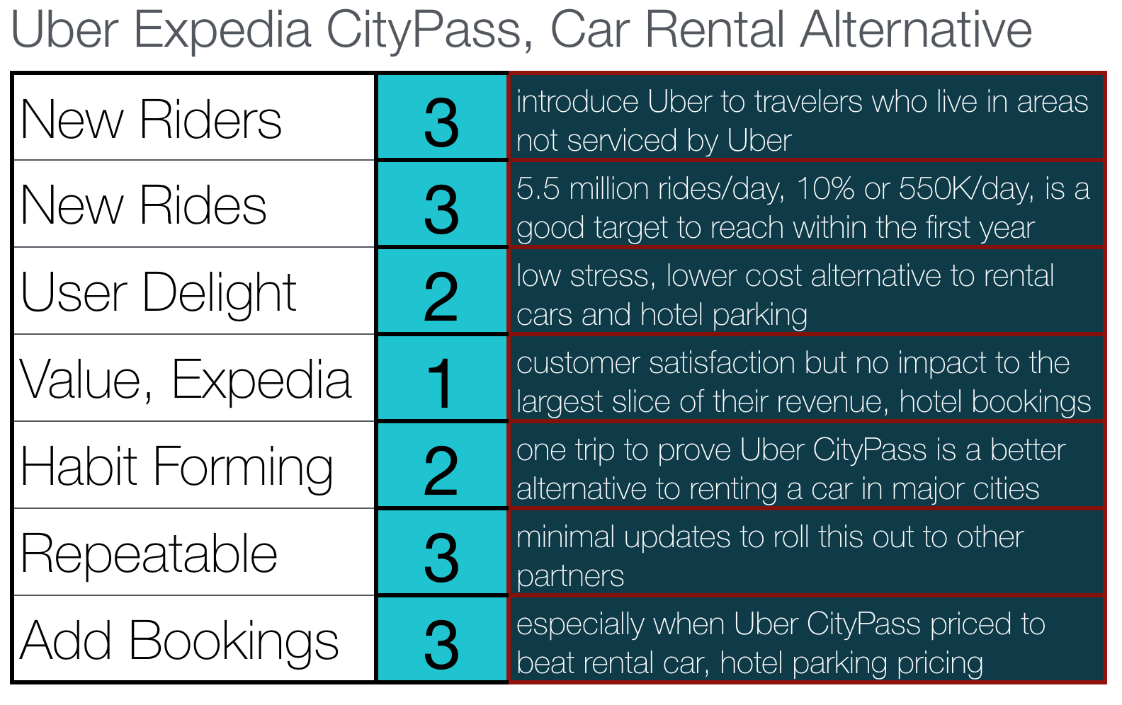 uber-expedia-blog-expedia-citypass.png