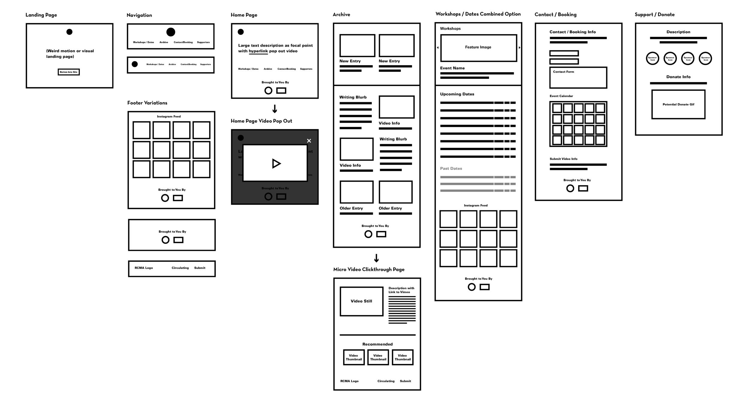 RCMA-Website Digital Framework Architecture.png