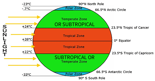 Climatic Zones.png