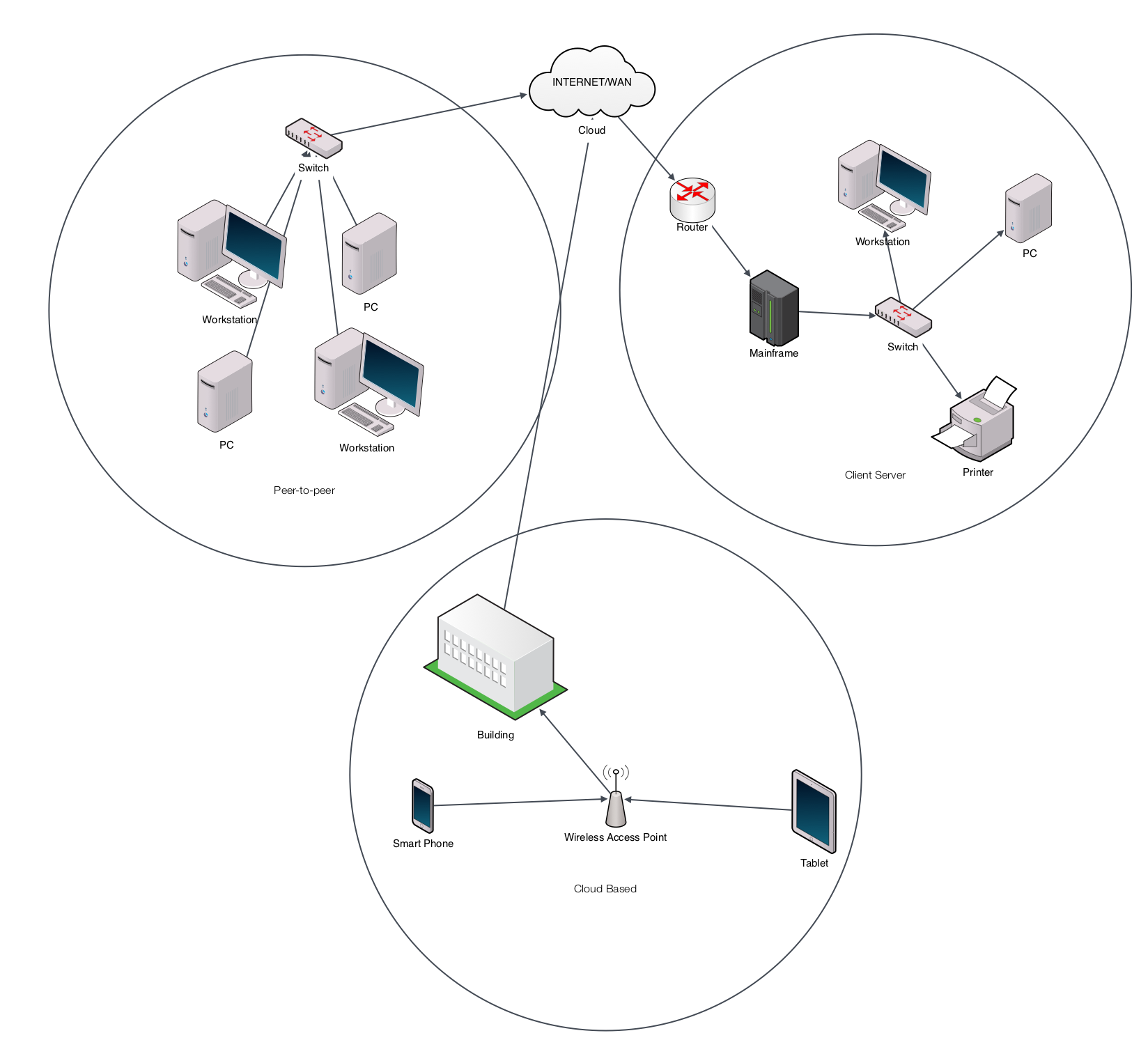 Here is a diagram of the different networks and how they communicate to the internet and each other.