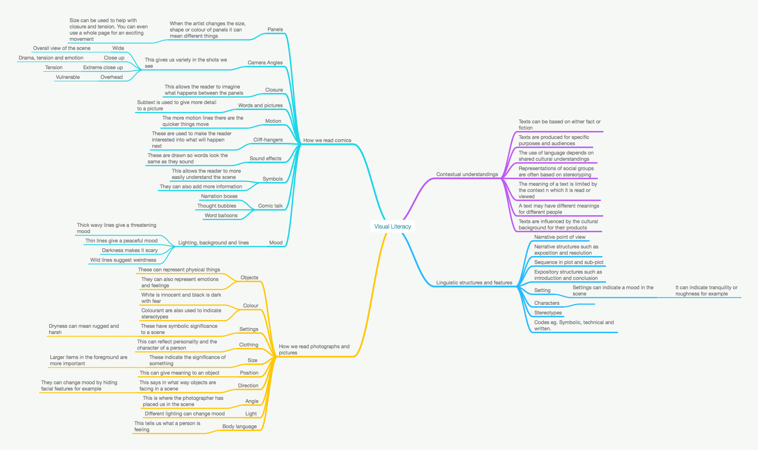 Mind Map 6.png