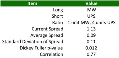 "Normal   0           false   false   false     EN-US   JA   X-NONE                                                                                                                                                                                                                                                                                                                                                                       /* Style Definitions */ table.MsoNormalTable {mso-style-name:""Table Normal""; mso-tstyle-rowband-size:0; mso-tstyle-colband-size:0; mso-style-noshow:yes; mso-style-priority:99; mso-style-parent:""""; mso-padding-alt:0cm 5.4pt 0cm 5.4pt; mso-para-margin:0cm; mso-para-margin-bottom:.0001pt; mso-pagination:widow-orphan; font-size:10.0pt; font-family:Cambria; mso-ascii-font-family:Cambria; mso-ascii-theme-font:minor-latin; mso-hansi-font-family:Cambria; mso-hansi-theme-font:minor-latin; mso-ansi-language:EN-US; mso-fareast-language:JA;}   Source: Vital Data Science, Yahoo"