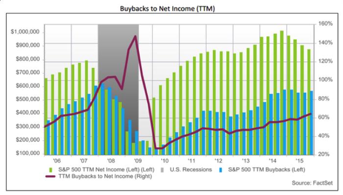 Source: FactSet, http://www.factset.com/insight/2015/12/buybacks_12.15.15#.Vr9xC8eMD-Y