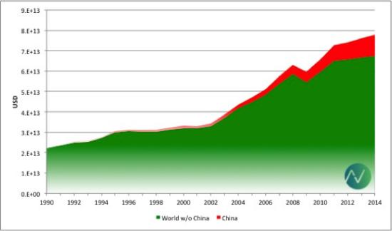 Source: World Bank, Vital Data Science Inc.