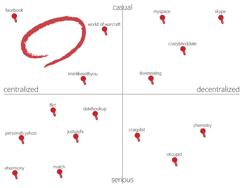 We analyzed the features and experiences from these services, and found an area that hasn't been explored yet: Support for Casual and Fun interaction. Flirting!