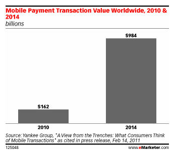 MobilePayments_2014_emarketer