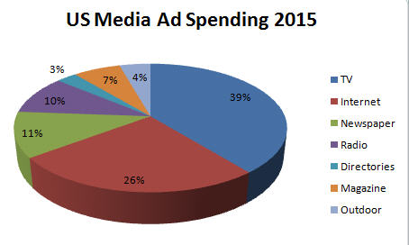 AdSpending_byMedia2015