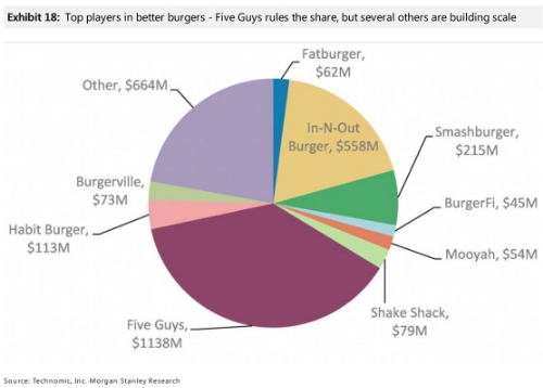 Source: How SHAK Stacks up, Morgan Stanley, February 24, 2015