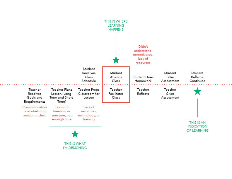 I created a student and teacher journey map to identify specific pain points and map out opportunity areas.