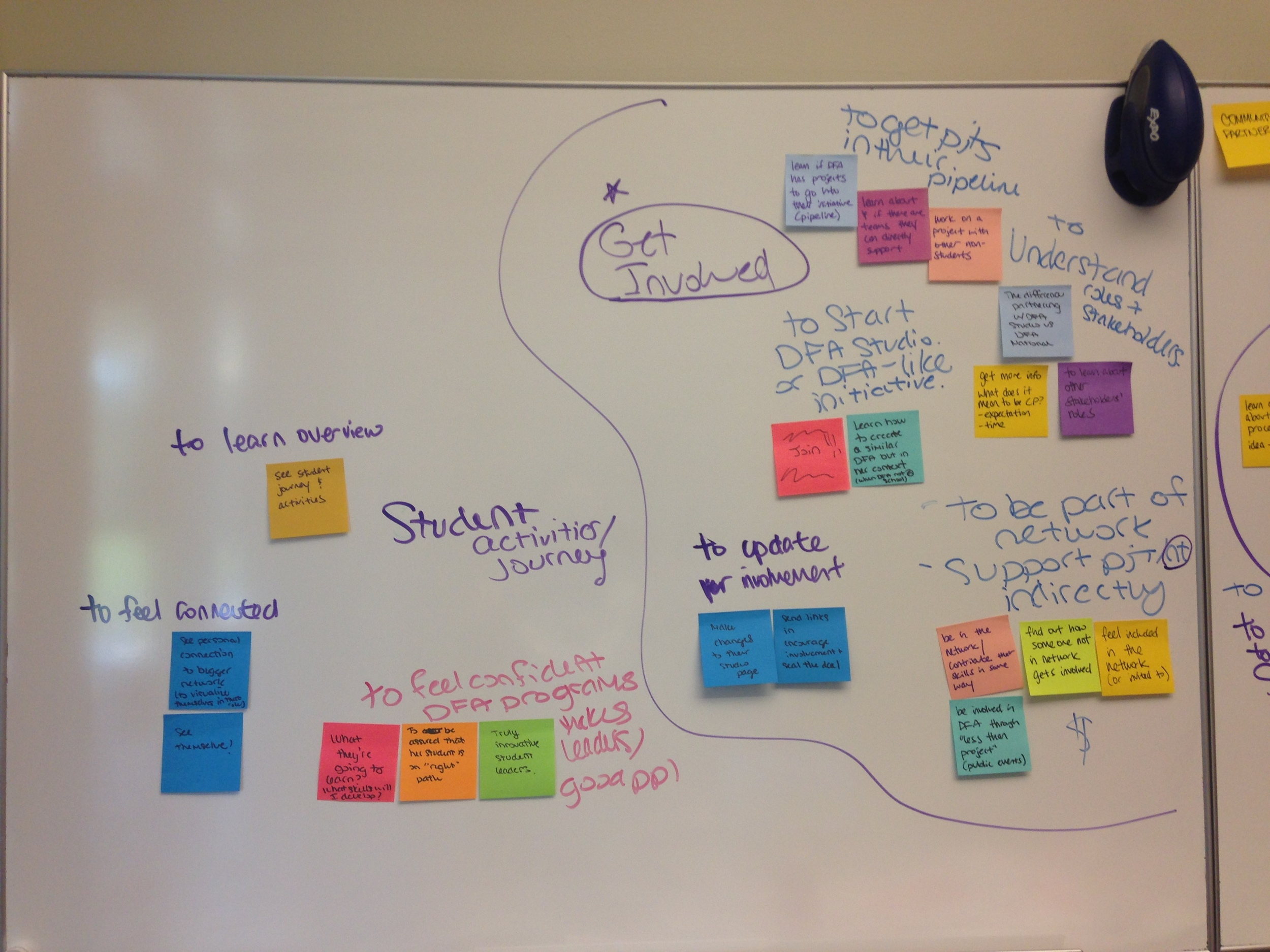 We clustered this stakeholder data to identify goals of coming to the website.